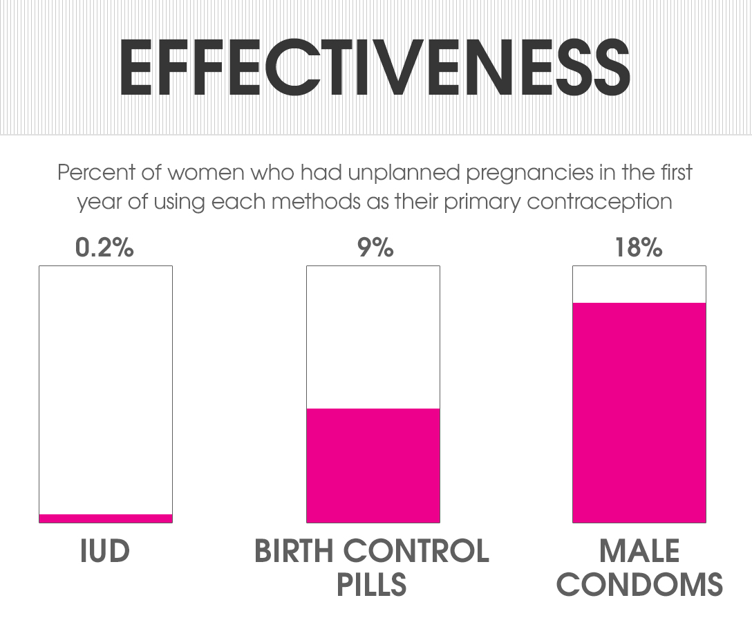 Birth control history methods and issues